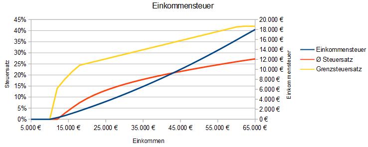 Einkommensteuer 2018, 2019, 2020 sowie 2021 und 2022